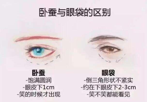 吸脂去眼袋安全吗