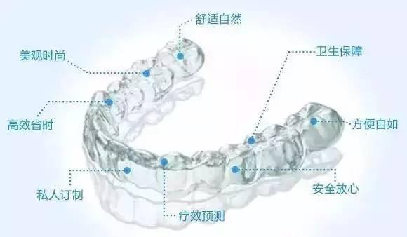 上海牙齿矫正医院哪家效果好
