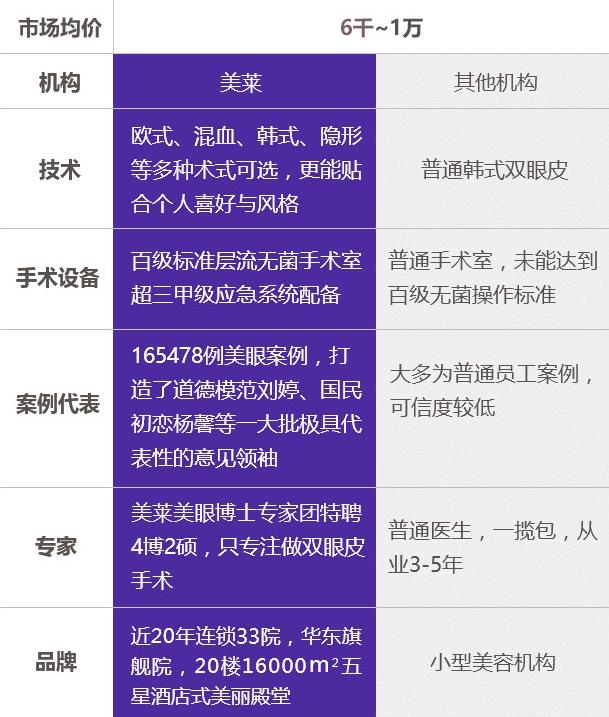 上海双眼皮手术价格表