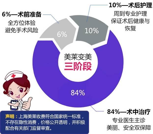 上海美莱隆鼻收费制度