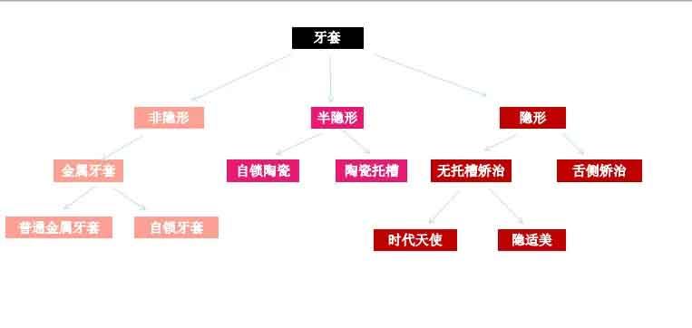 上海矫正牙套的种类有几种,如何选择好!