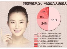 上海注射瘦脸美莱要打几次才能正式定型