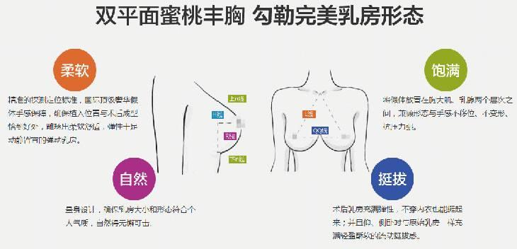 上海隆胸存在几种方法 合适,必要,愉快即为!